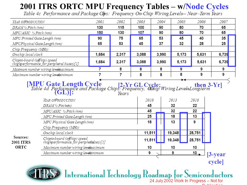 24 July 2002 Work In Progress – Not for Publication 2001 ITRS ORTC MPU Frequency Tables – w/Node Cycles Table 4c Performance and Package Chips: Freque