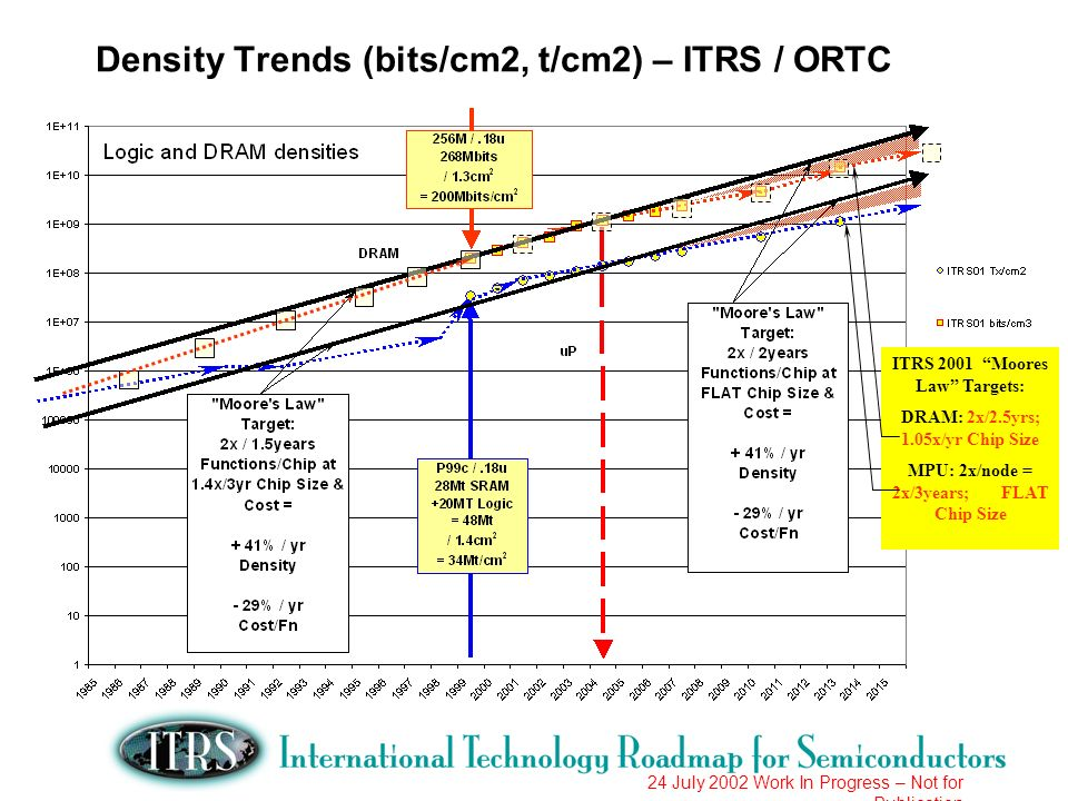 24 July 2002 Work In Progress – Not for Publication Density Trends (bits/cm2, t/cm2) – ITRS / ORTC ITRS 2001 Moores Law Targets: DRAM: 2x/2.5yrs; 1.05