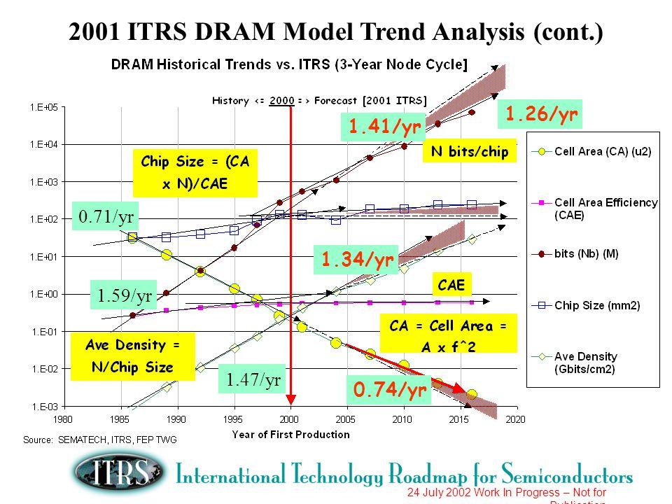 24 July 2002 Work In Progress – Not for Publication 1.59/yr 1.41/yr 0.71/yr 0.74/yr 1.26/yr 1.47/yr 1.34/yr 2001 ITRS DRAM Model Trend Analysis (cont.
