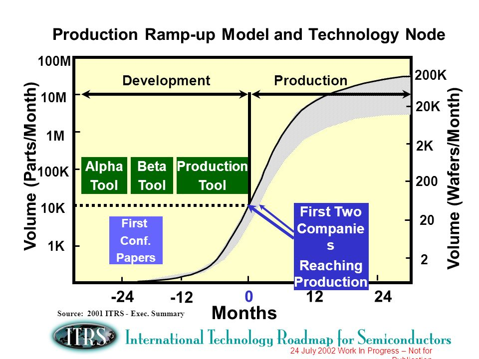 24 July 2002 Work In Progress – Not for Publication Technology Node vs Actual Wafer Production Capacity 0.01 0.1 1 10 1995 2000 2005 Year 19961997199820011999200420032002 W.P.C.
