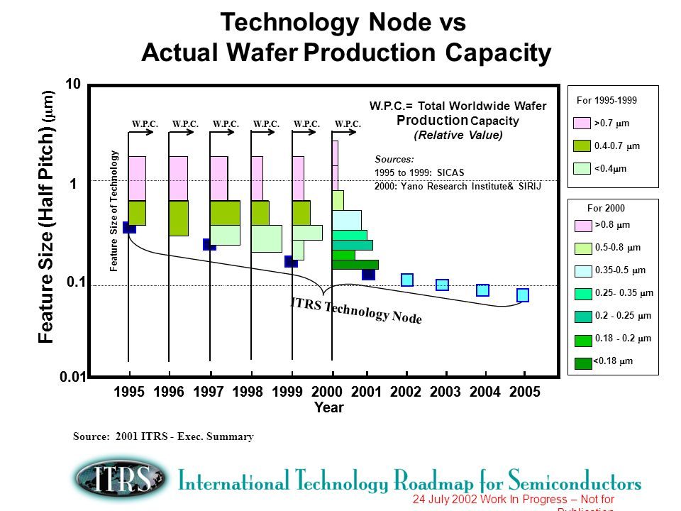 24 July 2002 Work In Progress – Not for Publication Chip Size Trends