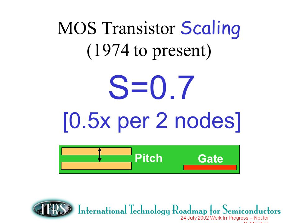 24 July 2002 Work In Progress – Not for Publication 572mm2 Litho Field Size 286mm2 2 per Field Size 800mm2 Litho Field Size MPU Chip size (mm2) – Historical Trends vs 2001 ITRS Model* 1000 100 10 198019851990199520002005201020152020 CP MPU 140mm2 HP MPU 310mm2 CP Shrink 70mm2 * ITRS Design TWG MPU Transistors/Chip Model: ~2x/Node = 2x/2yrs from 1999 - 2001; then 2x/3yrs from 2001- 2016 *1999 Leading- Edge.18u CP MPU: 512KB (28Mt [58.3%] x 1.18u2/t = 34mm2) + 20Mt Logic x 5.19u2/t = 104mm2 + 2mm2 OH= 106mm2 = Total 48Mt x ave 2.92u2/t = 140mm2 *1999 Leading- Edge.18u HP MPU: 2MB (113Mt [81.9%] x 1.18u2/t = 135mm2) + 25Mt Logic x 5.19u2/t = 130mm2 + 45mm2 OH= 310mm2 = Total 138Mt x ave 2.25u2/t = 310mm2