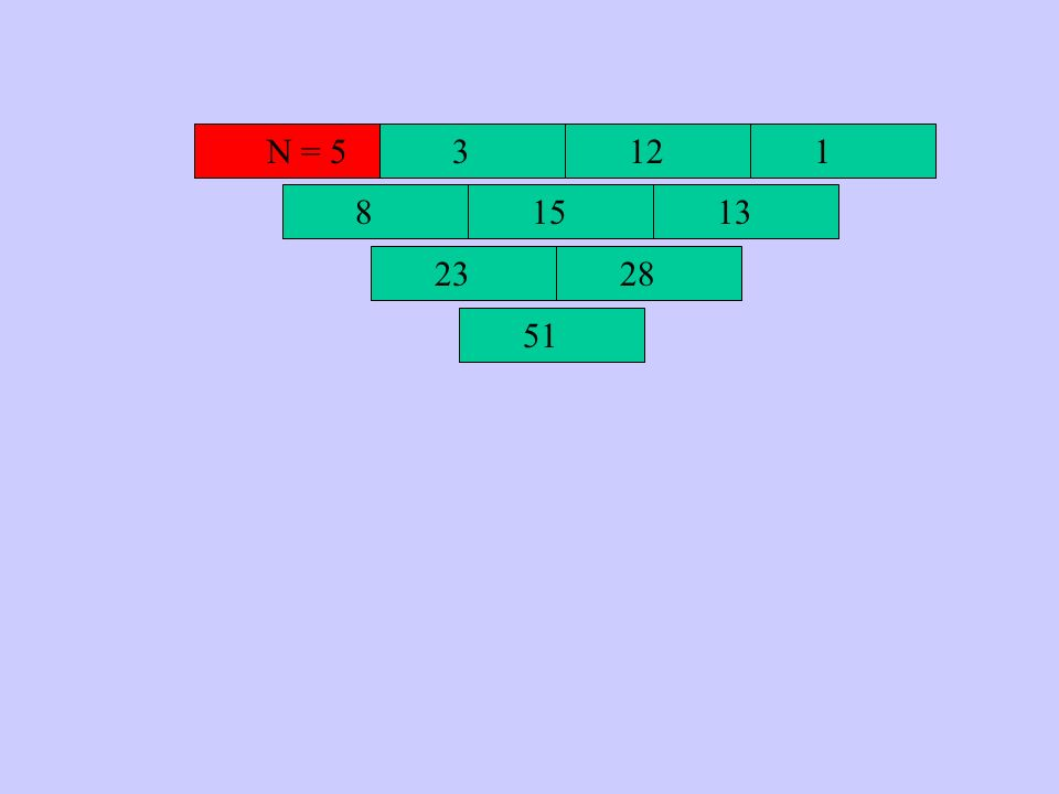 N = 5 3 12 1 8 15 13 23 28 51