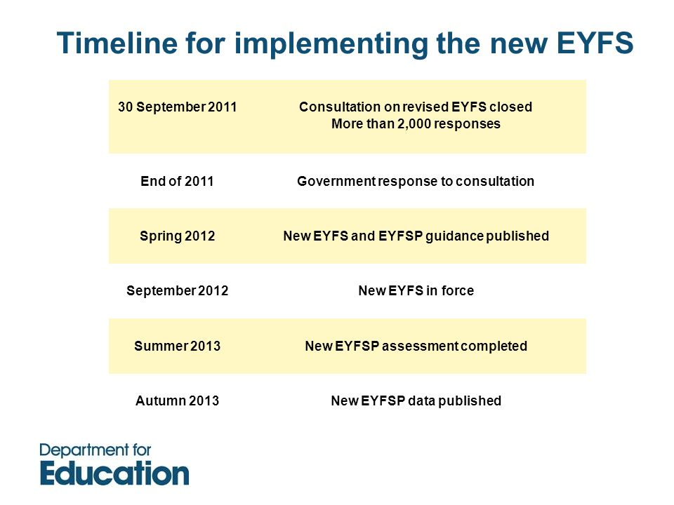Timeline for implementing the new EYFS 30 September 2011Consultation on revised EYFS closed More than 2,000 responses End of 2011Government response t