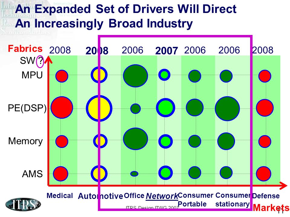 ITRS Design ITWG 2007 11 An Expanded Set of Drivers Will Direct An Increasingly Broad Industry Network Consumer Portable Office Medical Automotive Con