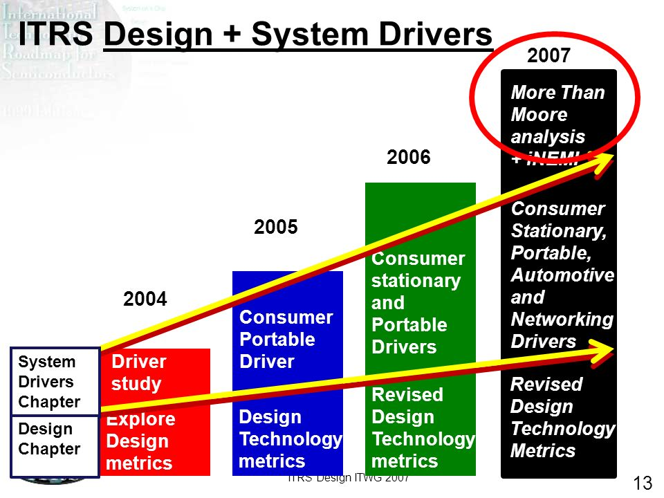 ITRS Design ITWG 2007 13 ITRS Design + System Drivers 2004 2005 2006 2007 Explore Design metrics Design Technology metrics Revised Design Technology m