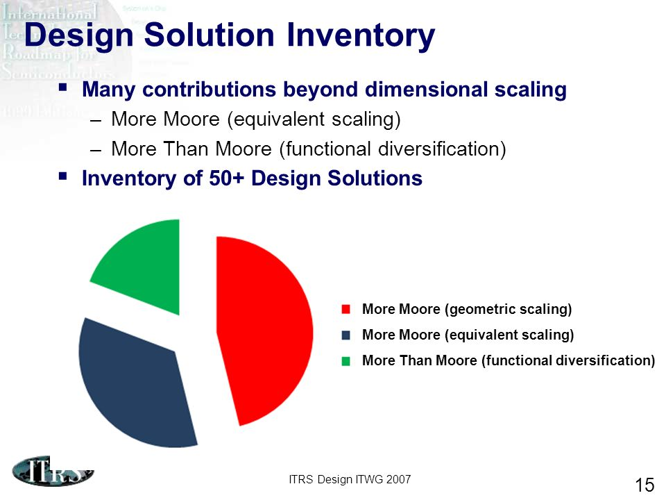 ITRS Design ITWG 2007 15 Many contributions beyond dimensional scaling –More Moore (equivalent scaling) –More Than Moore (functional diversification)