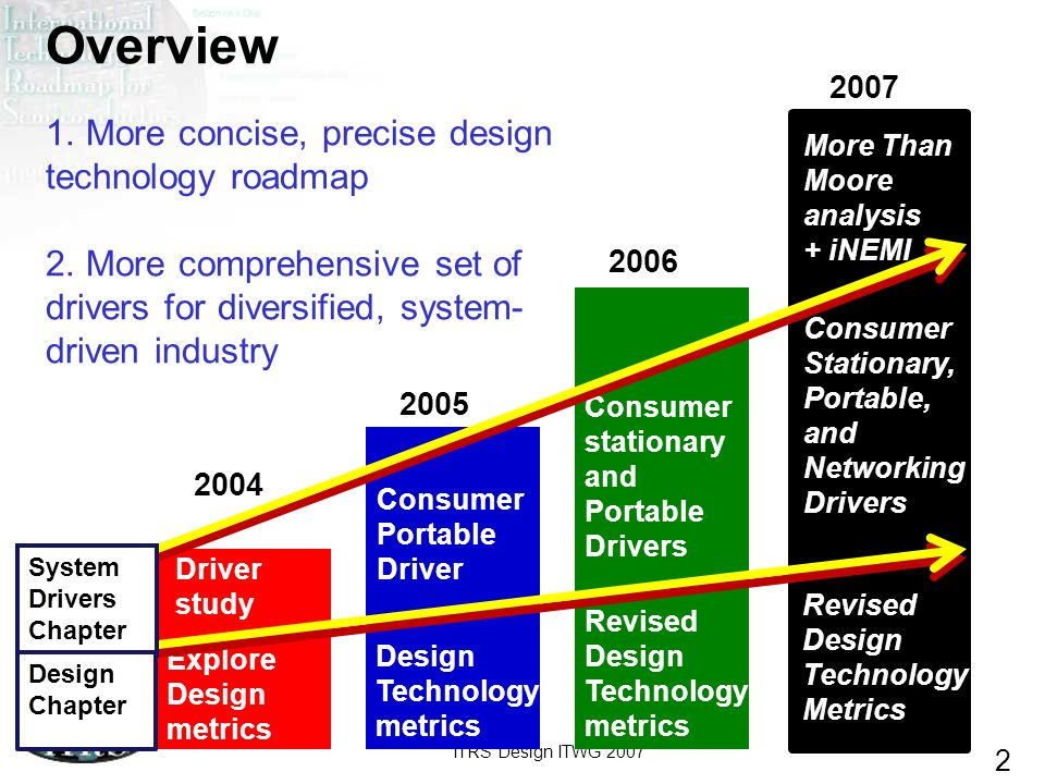 ITRS Design ITWG 2007 2 Overview 1. More concise, precise design technology roadmap 2. More comprehensive set of drivers for diversified, system- driv
