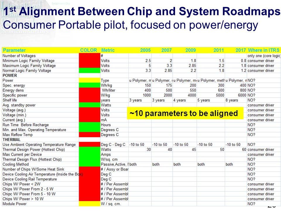 ITRS Design ITWG 2007 20 1 st Alignment Between Chip and System Roadmaps Consumer Portable pilot, focused on power/energy ~10 parameters to be aligned