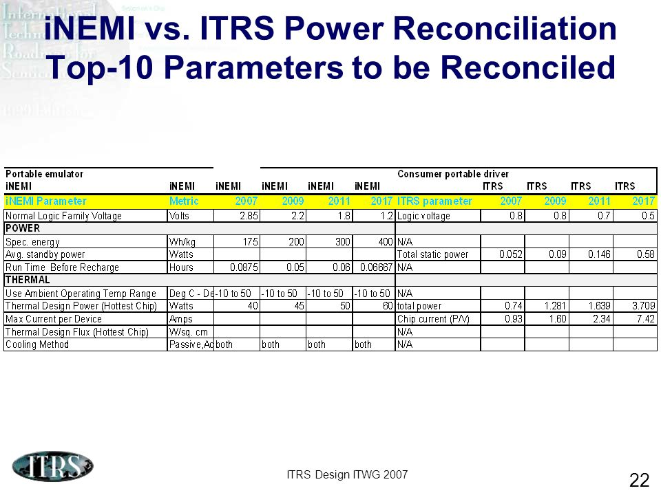 ITRS Design ITWG 2007 22 iNEMI vs. ITRS Power Reconciliation Top-10 Parameters to be Reconciled