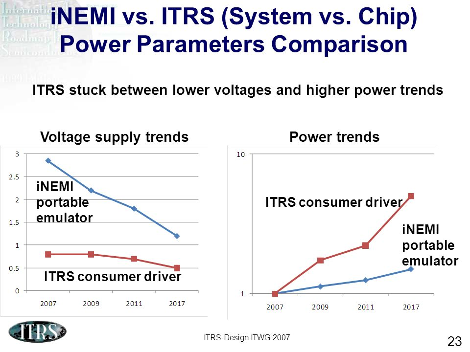 ITRS Design ITWG 2007 23 iNEMI vs. ITRS (System vs. Chip) Power Parameters Comparison Voltage supply trendsPower trends iNEMI portable emulator ITRS c