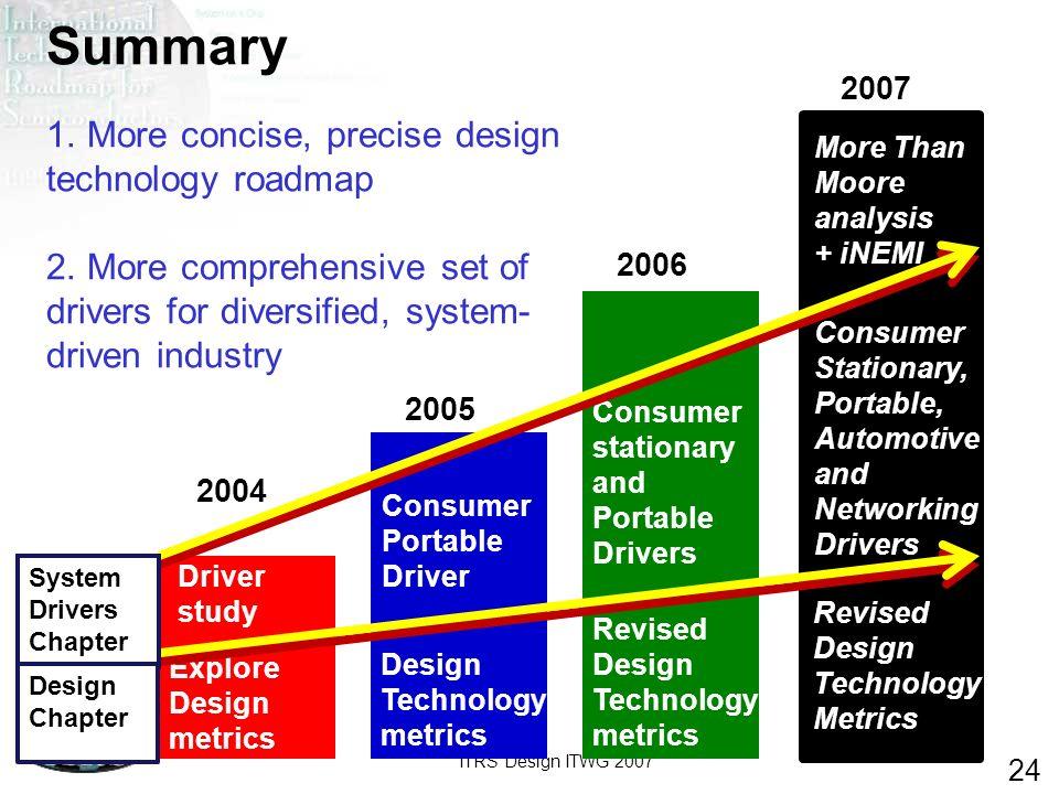 ITRS Design ITWG 2007 24 2004 2005 2006 2007 Explore Design metrics Design Technology metrics Revised Design Technology metrics Revised Design Technol