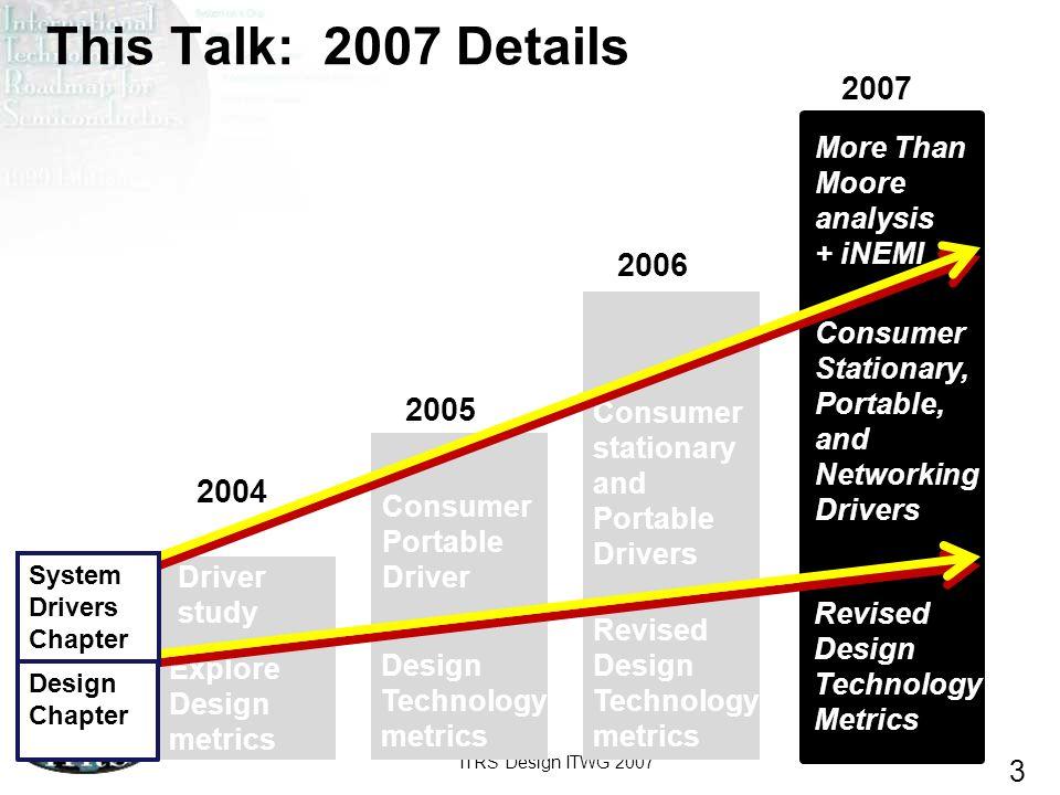 ITRS Design ITWG 2007 3 This Talk: 2007 Details 2004 2005 2006 2007 Explore Design metrics Design Technology metrics Revised Design Technology metrics