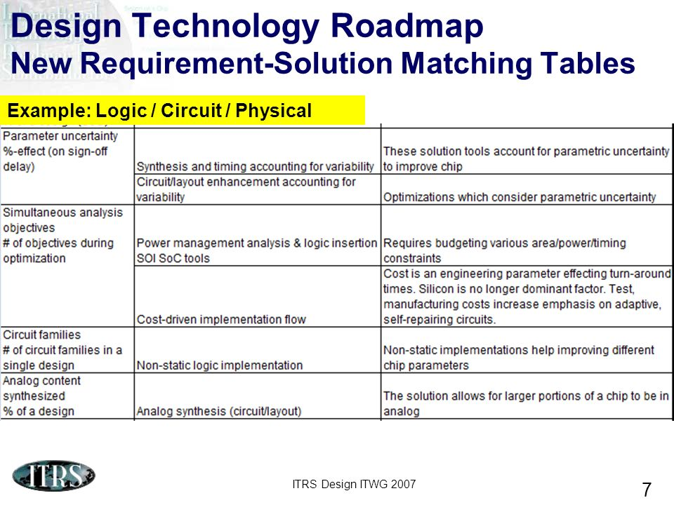 ITRS Design ITWG 2007 7 Design Technology Roadmap New Requirement-Solution Matching Tables Example: Logic / Circuit / Physical