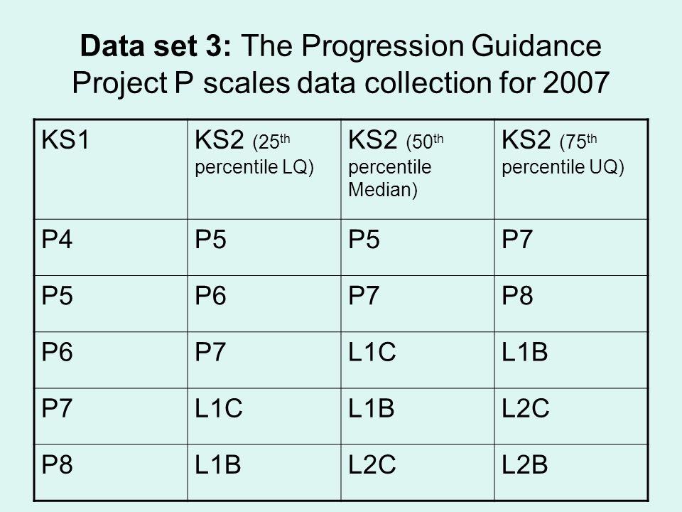 Data set 3: The Progression Guidance Project P scales data collection for 2007 KS1KS2 (25 th percentile LQ) KS2 (50 th percentile Median) KS2 (75 th percentile UQ) P4P5 P7 P5P6P7P8 P6P7L1CL1B P7L1CL1BL2C P8L1BL2CL2B
