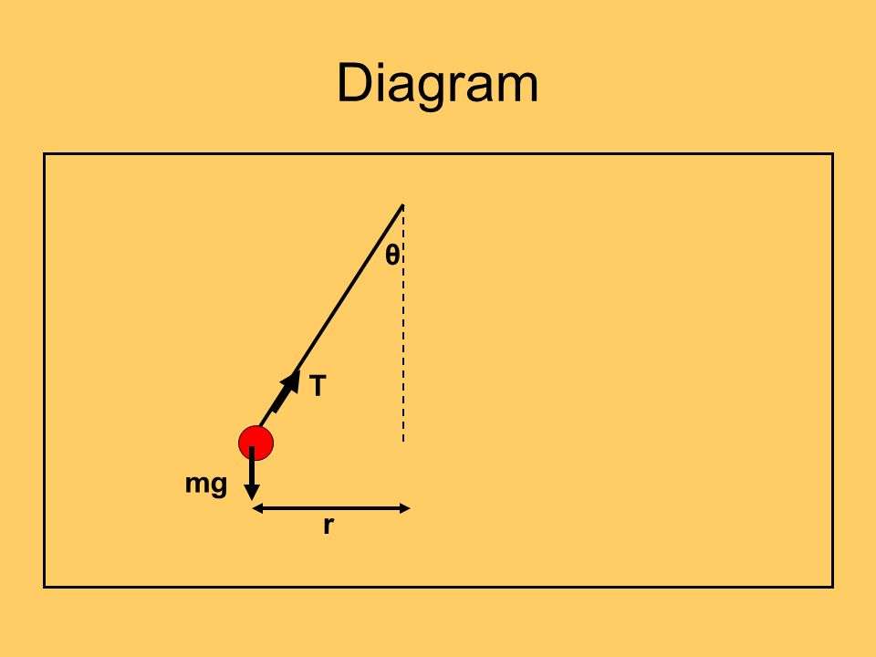 Diagram r θ mg T