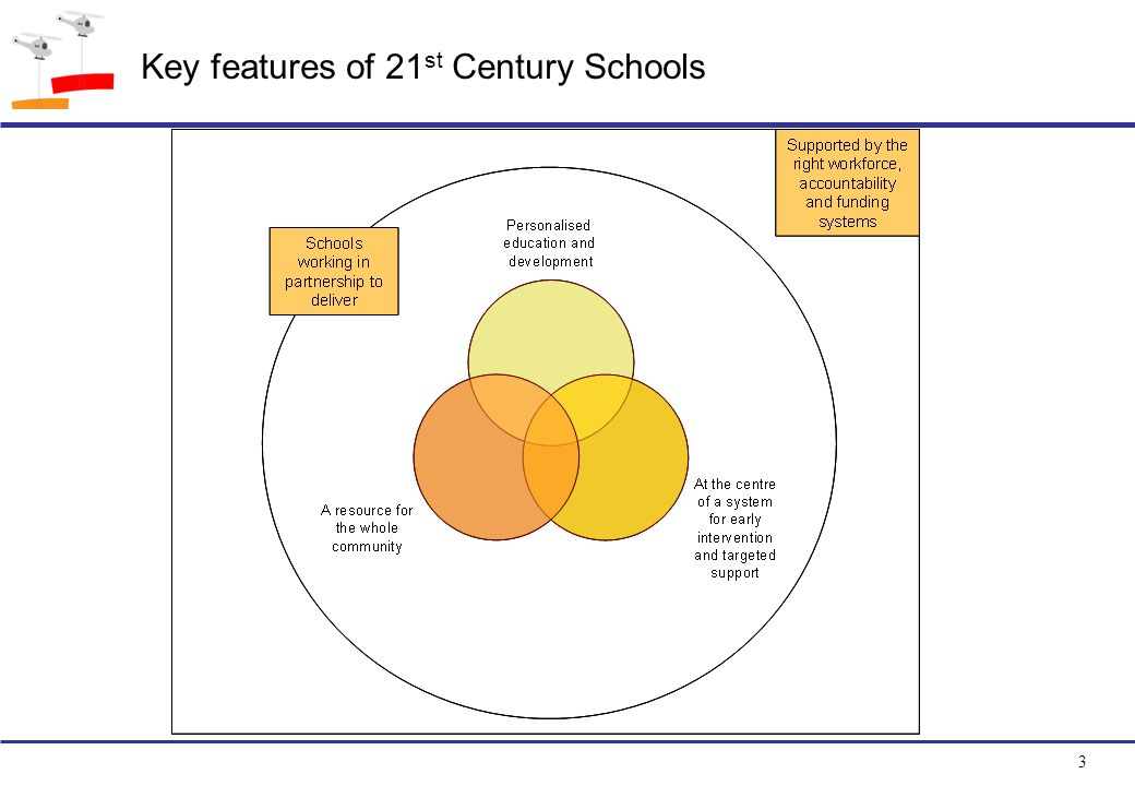 3 Key features of 21 st Century Schools