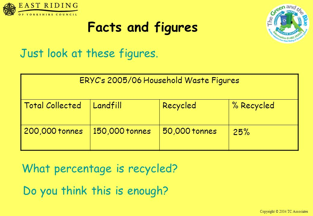 Copyright © 2004 TC Associates Facts and figures ERYCs 2005/06 Household Waste Figures Total CollectedLandfillRecycled% Recycled 200,000 tonnes150,000 tonnes50,000 tonnes 25% Just look at these figures.
