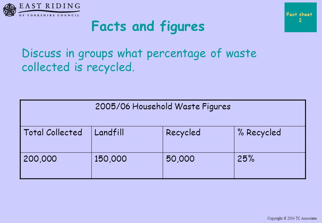Copyright © 2004 TC Associates Facts and figures 2005/06 Household Waste Figures Total CollectedLandfillRecycled% Recycled 200,000150,00050,00025% Discuss in groups what percentage of waste collected is recycled.