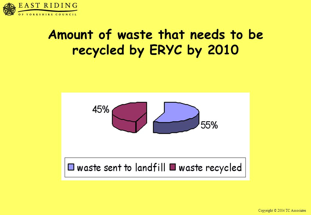 Copyright © 2004 TC Associates Amount of waste that needs to be recycled by ERYC by 2010