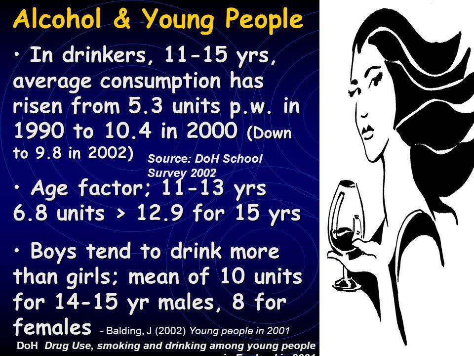 Alcohol & Young People In drinkers, 11-15 yrs, average consumption has risen from 5.3 units p.w.