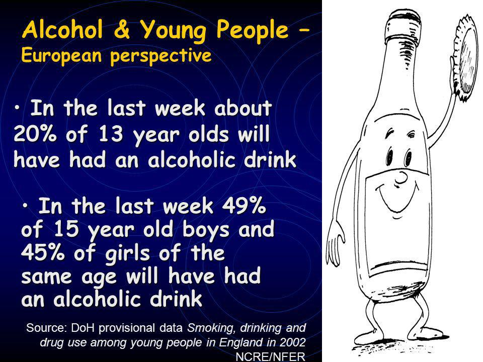 Alcohol & Young People – European perspective In the last week about 20% of 13 year olds will have had an alcoholic drink In the last week about 20% of 13 year olds will have had an alcoholic drink In the last week 49% of 15 year old boys and 45% of girls of the same age will have had an alcoholic drink In the last week 49% of 15 year old boys and 45% of girls of the same age will have had an alcoholic drink Source: DoH provisional data Smoking, drinking and drug use among young people in England in 2002 NCRE/NFER