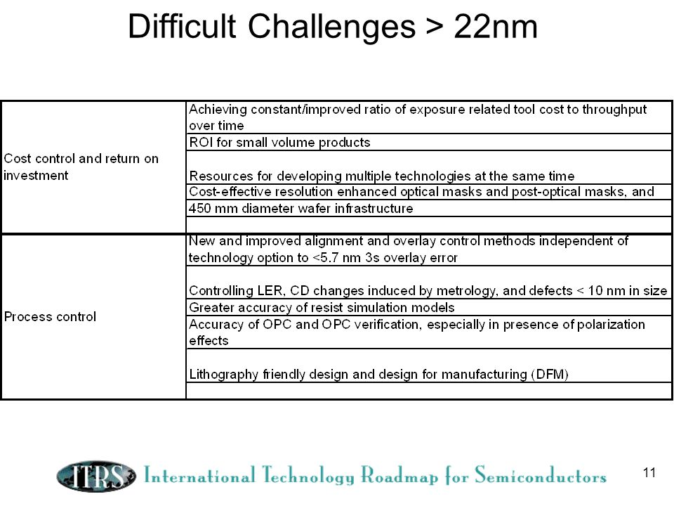 11 Difficult Challenges > 22nm