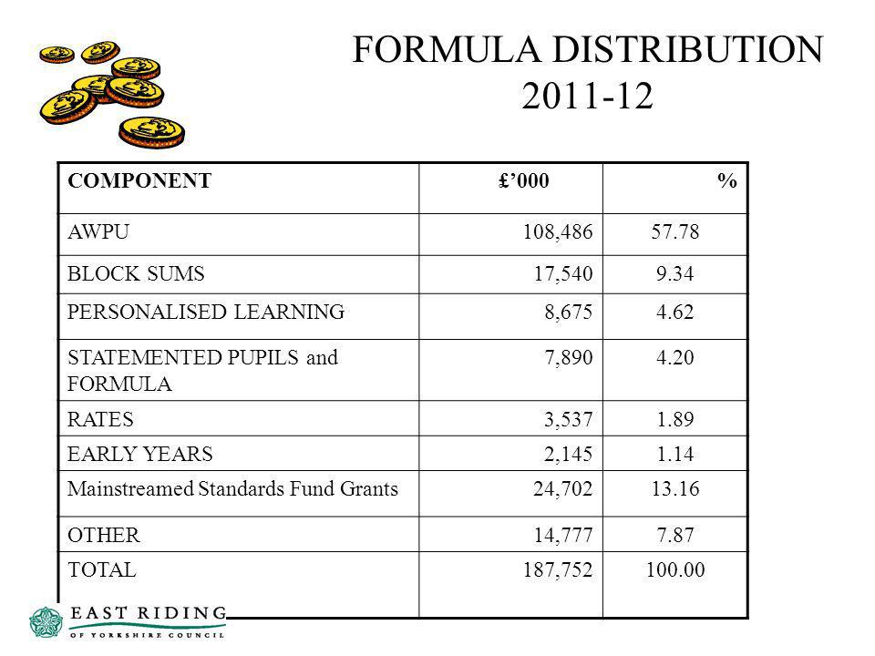 FORMULA DISTRIBUTION 2011-12 COMPONENT £000 % AWPU108,48657.78 BLOCK SUMS17,5409.34 PERSONALISED LEARNING8,6754.62 STATEMENTED PUPILS and FORMULA 7,8904.20 RATES3,5371.89 EARLY YEARS2,1451.14 Mainstreamed Standards Fund Grants24,70213.16 OTHER14,7777.87 TOTAL187,752100.00