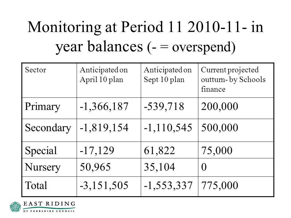 Monitoring at Period 11 2010-11- in year balances (- = overspend) SectorAnticipated on April 10 plan Anticipated on Sept 10 plan Current projected outturn- by Schools finance Primary-1,366,187-539,718200,000 Secondary-1,819,154-1,110,545500,000 Special-17,12961,82275,000 Nursery50,96535,1040 Total-3,151,505-1,553,337775,000