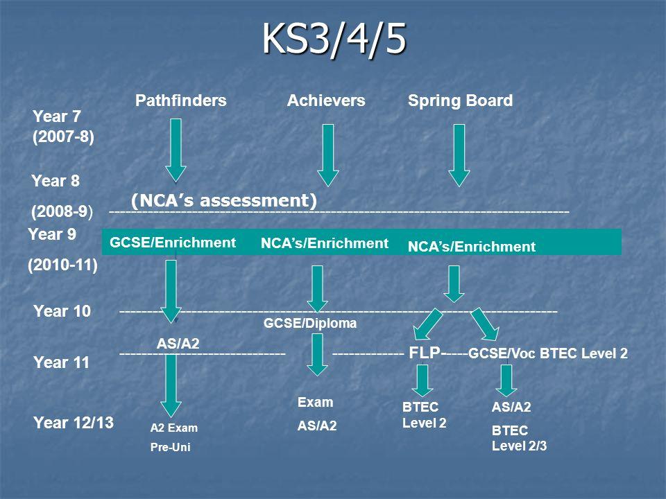 KS3/4/5 KS3/4/5 Year 7 (2007-8) Year 8 (2008-9) Year 9 (2010-11) Year 10 Year 11 Year 12/13 PathfindersAchieversSpring Board GCSE/Enrichment NCAs/Enrichment ----------------------------------------------------------------------------------- ------------------------------------------------------------------------------- AS/A2 GCSE/Diploma ------------------------------ ------------- FLP----- GCSE/Voc BTEC Level 2 Exam AS/A2 A2 Exam Pre-Uni BTEC Level 2 AS/A2 BTEC Level 2/3 (NCAs assessment)