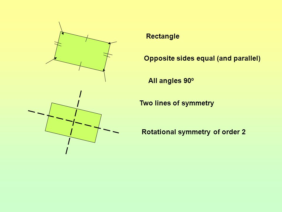Parallelogram Opposite sides equal Opposite sides parallel No lines of symmetry Rotational symmetry order 2