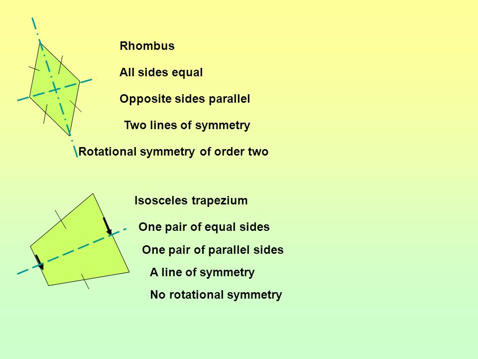 Rectangle Opposite sides equal (and parallel) All angles 90º Two lines of symmetry Rotational symmetry of order 2