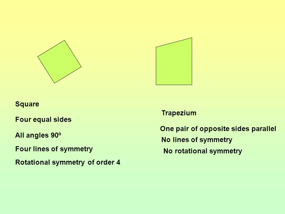 Rhombus All sides equal Opposite sides parallel Two lines of symmetry Rotational symmetry of order two Isosceles trapezium One pair of equal sides One