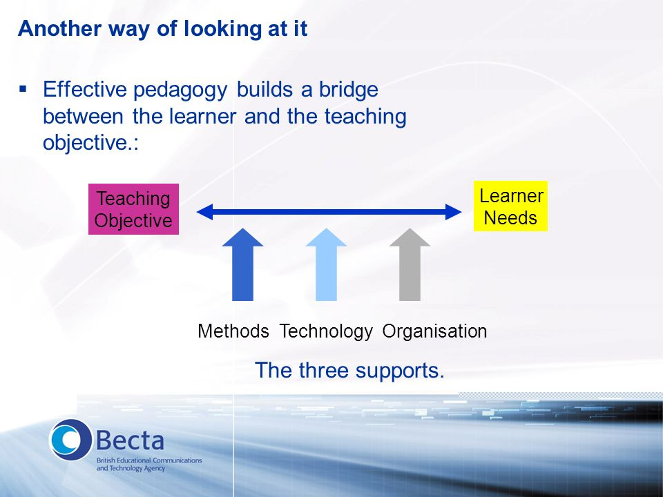 Another way of looking at it Effective pedagogy builds a bridge between the learner and the teaching objective.: Teaching Objective Learner Needs Meth