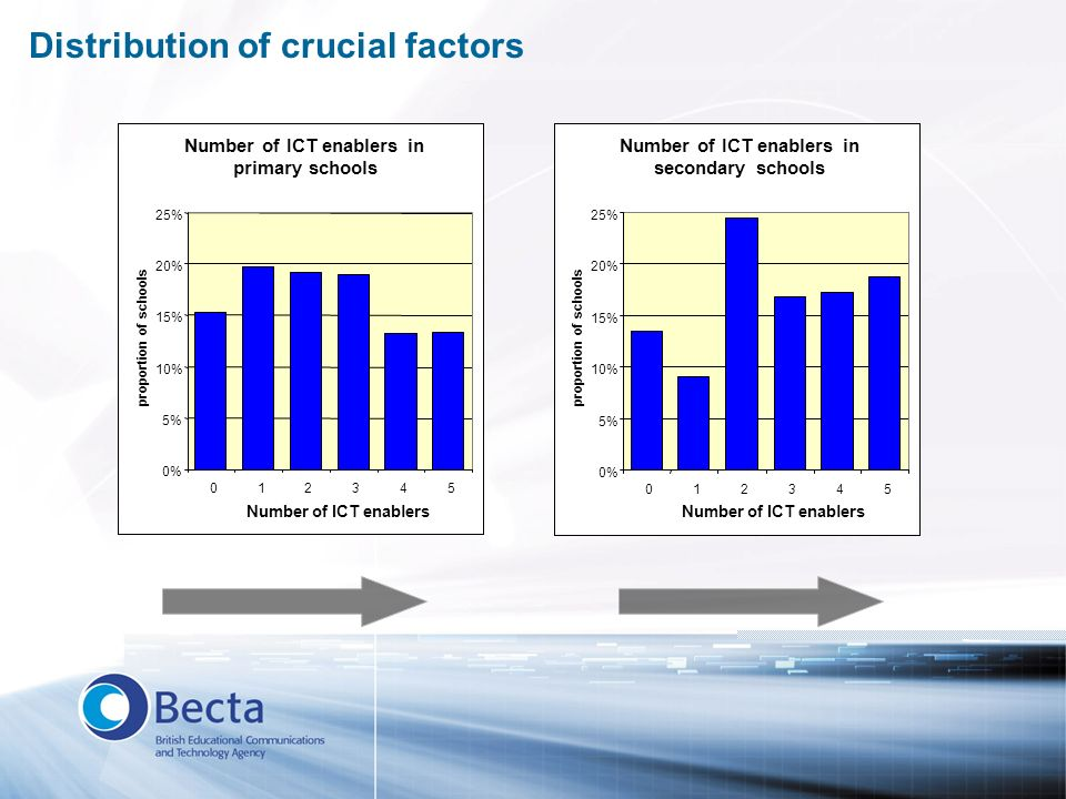 Distribution of crucial factors Number of ICT enablers in primary schools 0% 5% 10% 15% 20% 25% 012345 Number of ICT enablers proportion of schools Nu