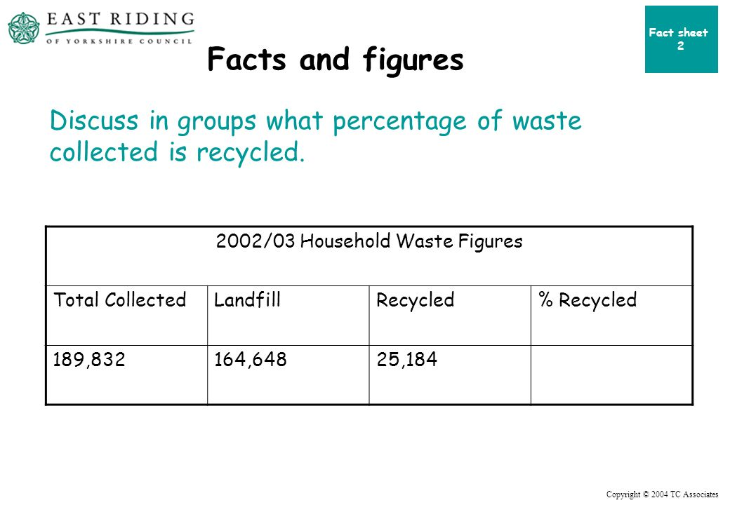 Copyright © 2004 TC Associates Facts and figures 2002/03 Household Waste Figures Total CollectedLandfillRecycled% Recycled 189,832164,64825,184 Discuss in groups what percentage of waste collected is recycled.