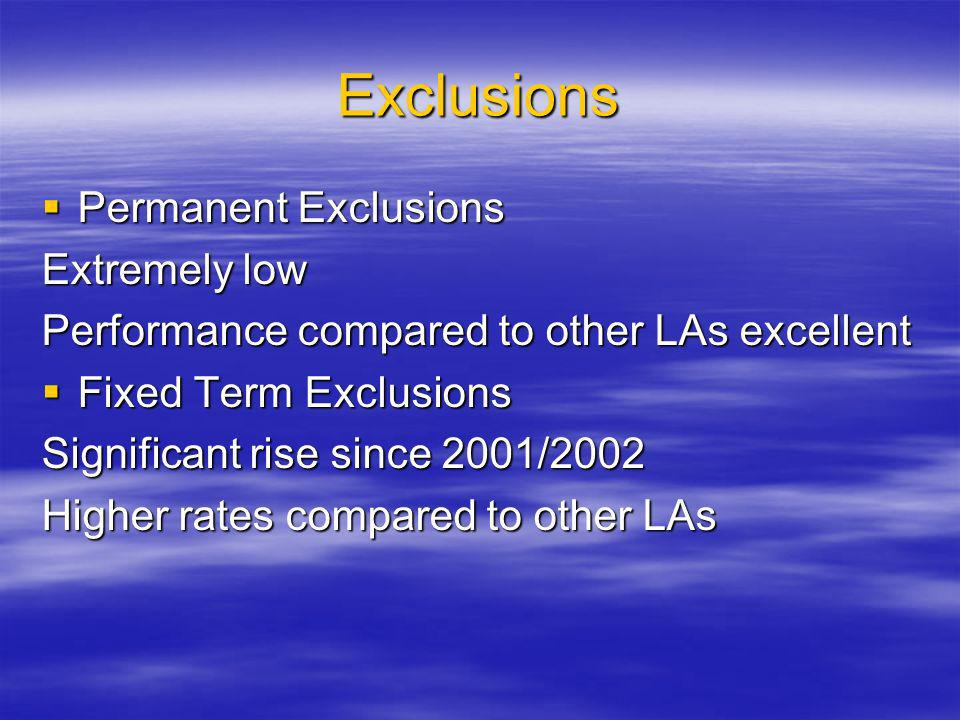Exclusions Permanent Exclusions Permanent Exclusions Extremely low Performance compared to other LAs excellent Fixed Term Exclusions Fixed Term Exclusions Significant rise since 2001/2002 Higher rates compared to other LAs