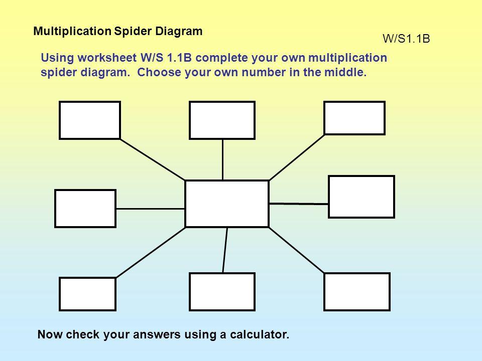 303 0.333000 30000300 X ? 3 x 1 = 3 3 x 1000= 3000 3 x 100 = 300 3 x 10 000 = 30 000 3 x 10 = 30 3 x 0.1 = 0.3 Look carefully at this spider diagram b