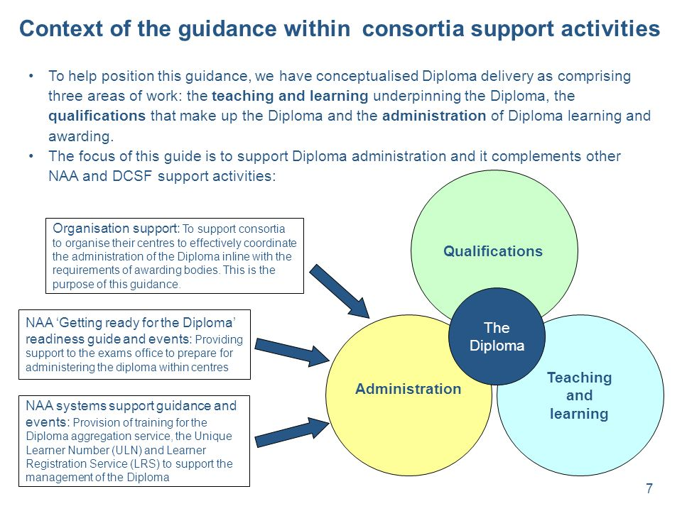 7 Context of the guidance within consortia support activities To help position this guidance, we have conceptualised Diploma delivery as comprising three areas of work: the teaching and learning underpinning the Diploma, the qualifications that make up the Diploma and the administration of Diploma learning and awarding.