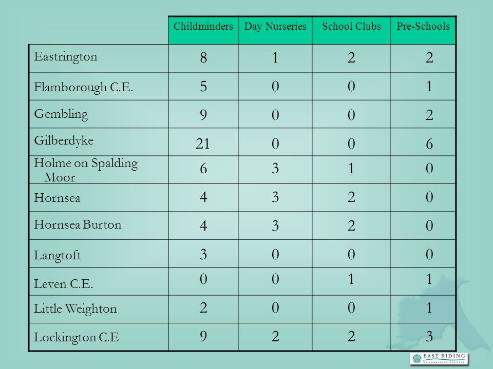 ChildmindersDay NurseriesSchool ClubsPre-Schools Eastrington Flamborough C.E. Gembling Gilberdyke Holme on Spalding Moor Hornsea Hornsea Burton Langto
