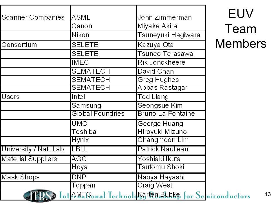 13 EUV Team Members