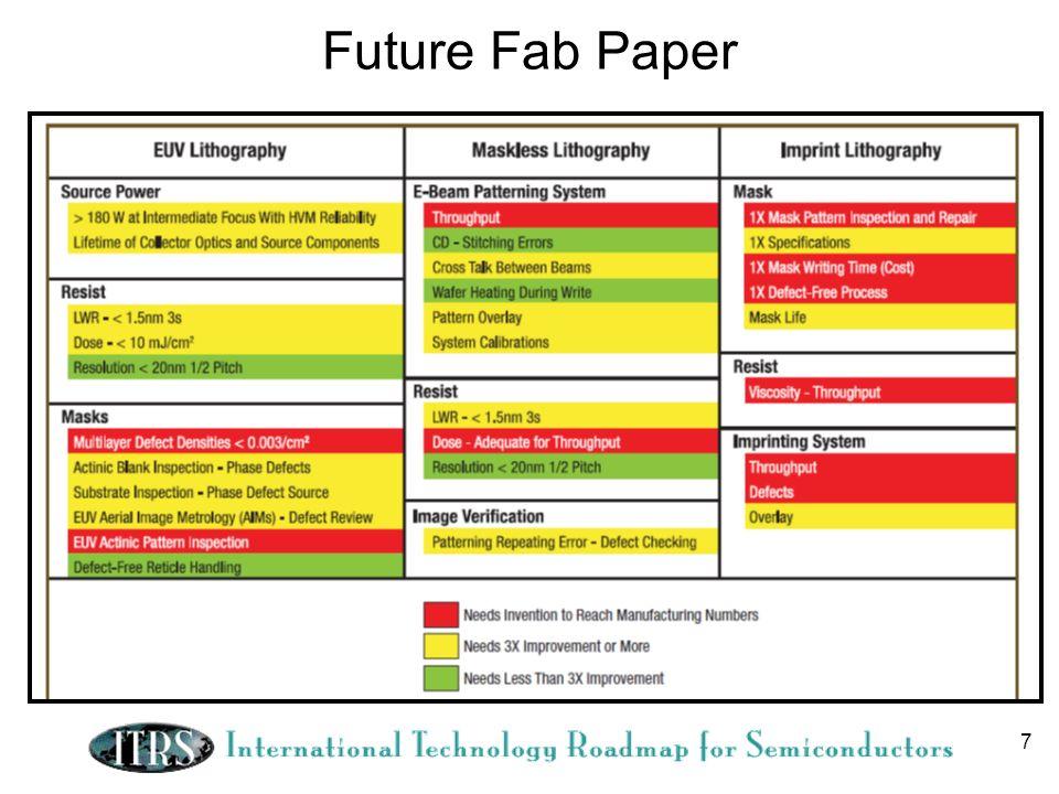 7 Future Fab Paper