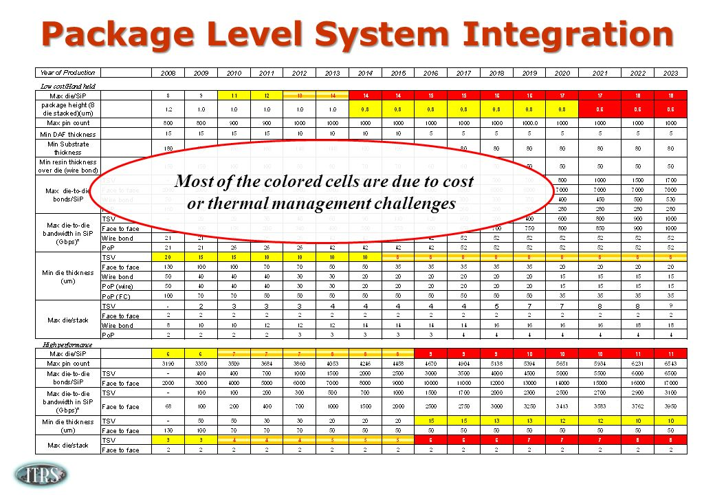 Package Level System Integration Most of the colored cells are due to cost or thermal management challenges