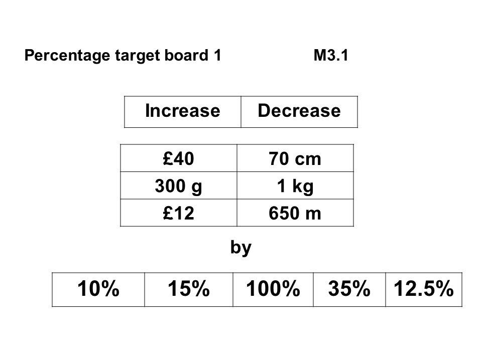 Percentage target board 1M3.1 IncreaseDecrease £4070 cm 300 g1 kg £12650 m by 10%15%100%35%12.5%