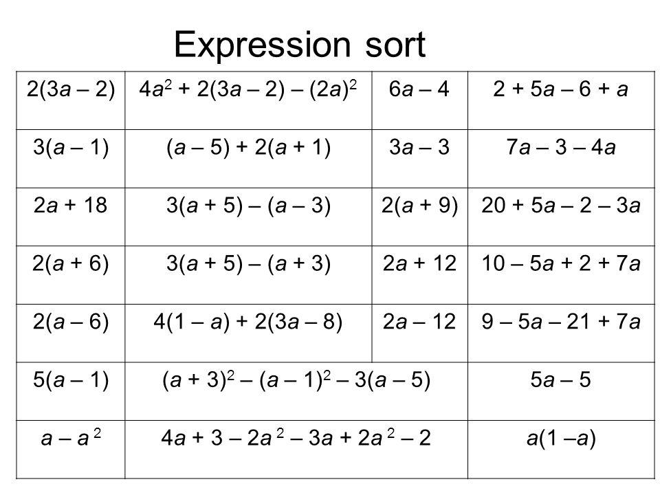 Expression sort 2(3a – 2)4a 2 + 2(3a – 2) – (2a) 2 6a – 42 + 5a – 6 + a 3(a – 1)(a – 5) + 2(a + 1)3a – 37a – 3 – 4a 2a + 183(a + 5) – (a – 3)2(a + 9)2