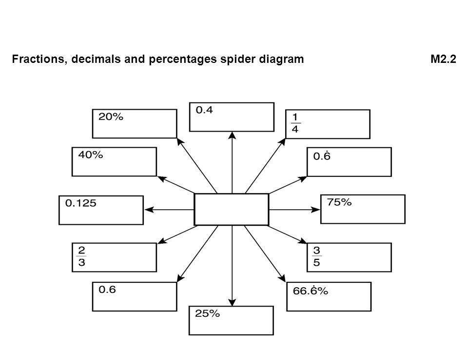 Fractions, decimals and percentages spider diagramM2.2