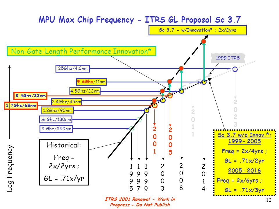 ITRS 2001 Renewal - Work in Progress - Do Not Publish 12 MPU Max Chip Frequency - ITRS GL Proposal Sc 3.7 Log Frequency 20232023 25Ghz/4.2nm 20112011 1999 ITRS Sc 3.7 - w/Innovation* : 2x/2yrs.6 Ghz/180nm.3 Ghz/350nm 4.8Ghz/22nm 9.6Ghz/11nm 2.4Ghz/45nm 19991999 20082008 20032003 20142014 19971997 19951995 3.4Ghz/32nm 20052005 1.2Ghz/90nm 1.7Ghz/65nm 20012001 Non-Gate-Length Performance Innovation* Historical: Freq = 2x/2yrs ; GL =.71x/yr Sc 3.7 w/o Innov.*: 1999- 2005 Freq = 2x/4yrs ; GL =.71x/2yr 2005- 2016 Freq = 2x/6yrs ; GL =.71x/3yr