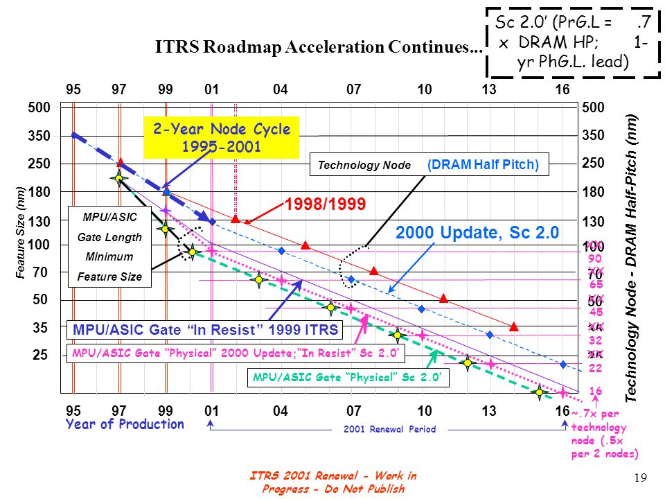 ITRS 2001 Renewal - Work in Progress - Do Not Publish 19 ITRS Roadmap Acceleration Continues...