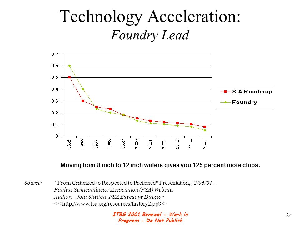 ITRS 2001 Renewal - Work in Progress - Do Not Publish 24 Technology Acceleration: Foundry Lead Moving from 8 inch to 12 inch wafers gives you 125 percent more chips.