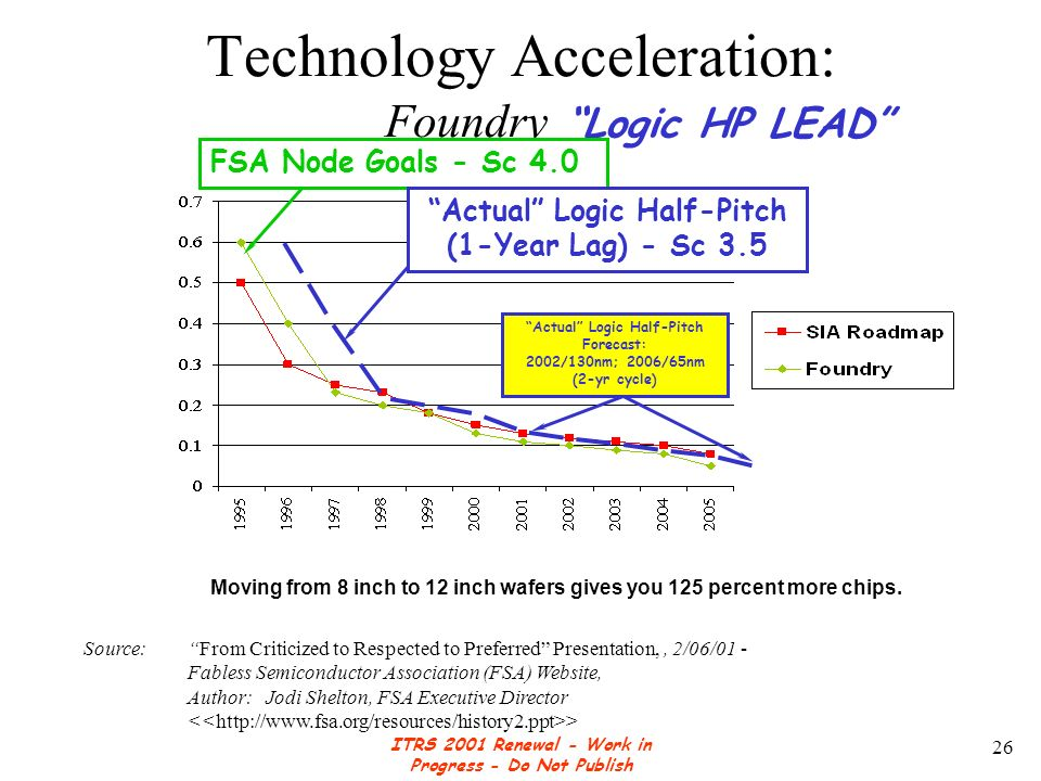 ITRS 2001 Renewal - Work in Progress - Do Not Publish 26 Technology Acceleration: Foundry Lead Moving from 8 inch to 12 inch wafers gives you 125 percent more chips.